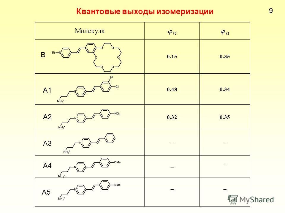 Квантовые выходы изомеризации 9 Молекула tc ct 0.150.35 0.480.34 0.320.35 B A1 A2 A3 A4 A5