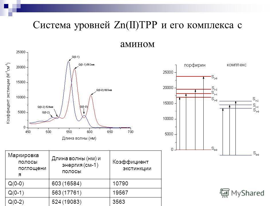 Система уровней Zn(II)TPP и его комплекса с амином Маркировка полосы поглощени я Длина волны (нм) и энергия (см-1) полосы Коэффициент экстинкции Q(0-0)603 (16584)10790 Q(0-1)563 (17761)19567 Q(0-2)524 (19083)3563