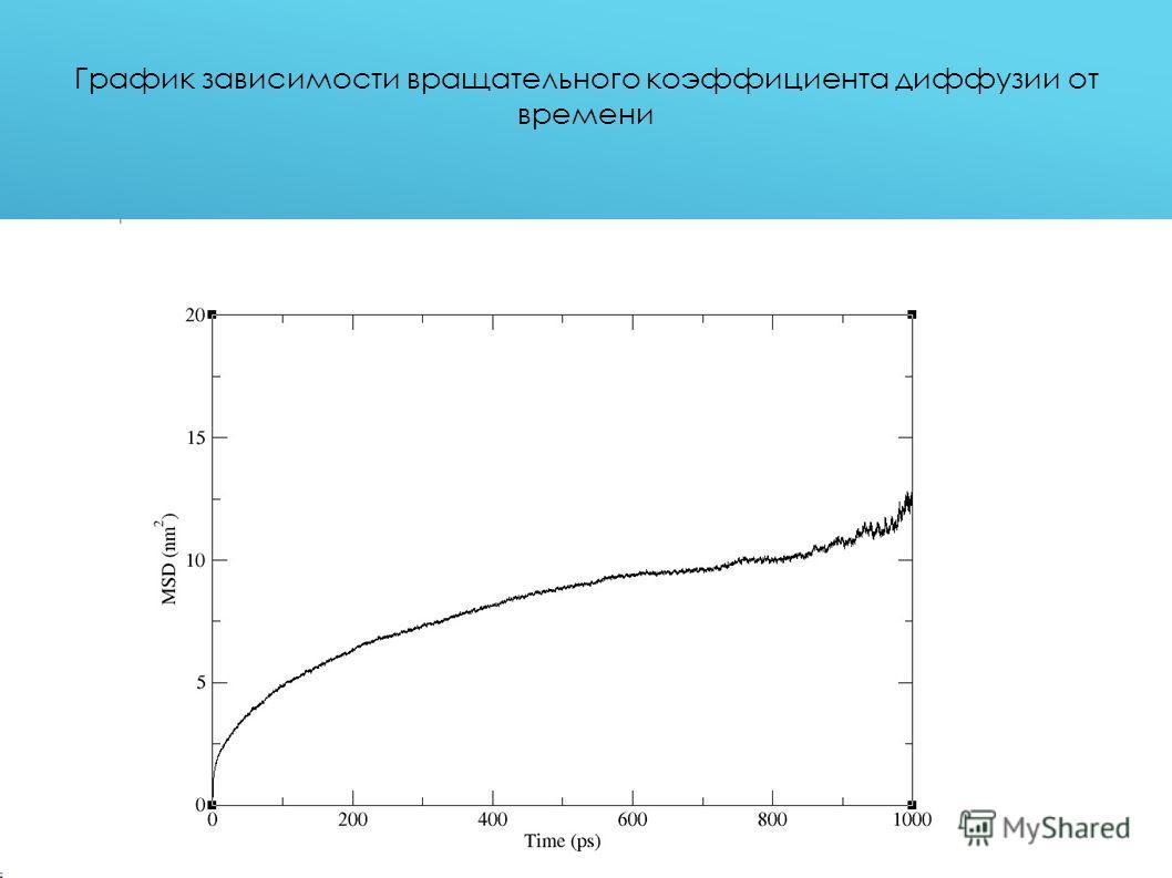 График зависимости вращательного коэффициента диффузии от времени