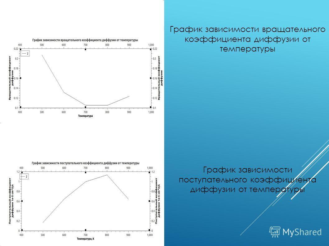 График зависимости вращательного коэффициента диффузии от температуры График зависимости поступательного коэффициента диффузии от температуры