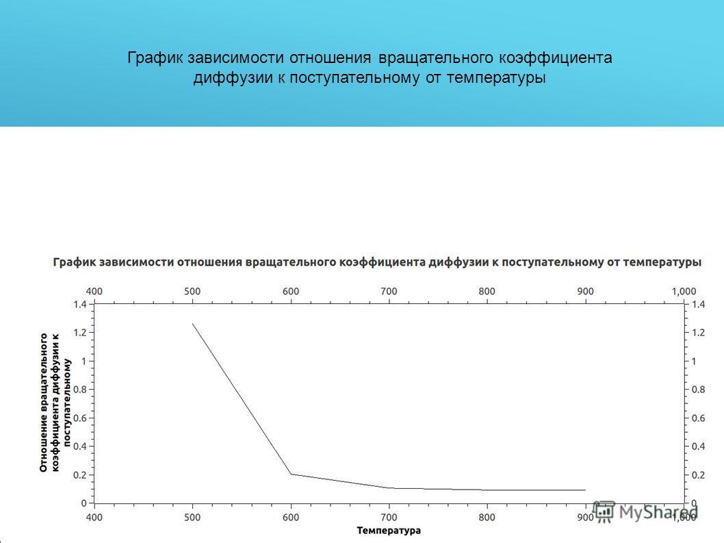 График зависимости отношения вращательного коэффициента диффузии к поступательному от температуры