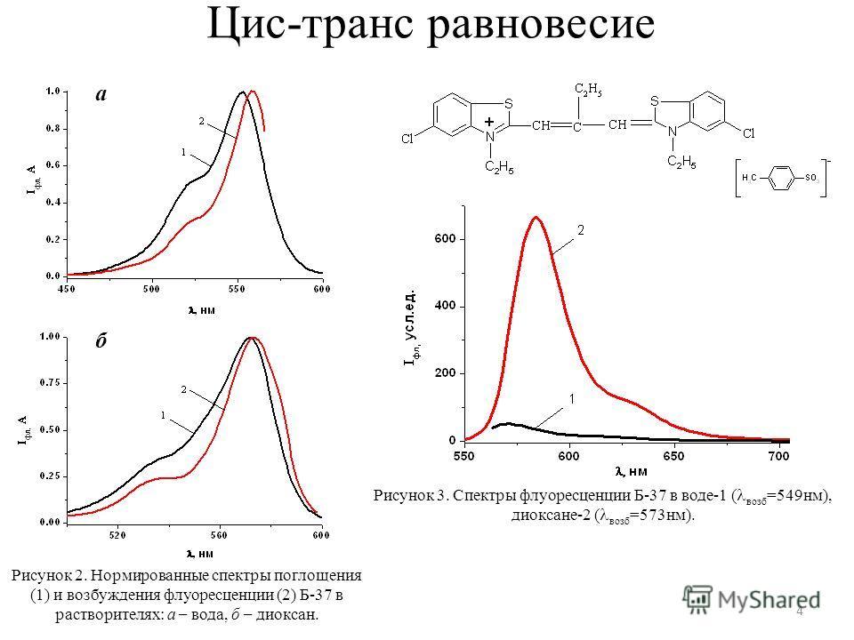 Цис-транс равновесие а б Рисунок 2. Нормированные спектры поглощения (1) и возбуждения флуоресценции (2) Б-37 в растворителях: а – вода, б – диоксан. Рисунок 3. Спектры флуоресценции Б-37 в воде-1 ( возб =549нм), диоксане-2 ( возб =573нм). 4