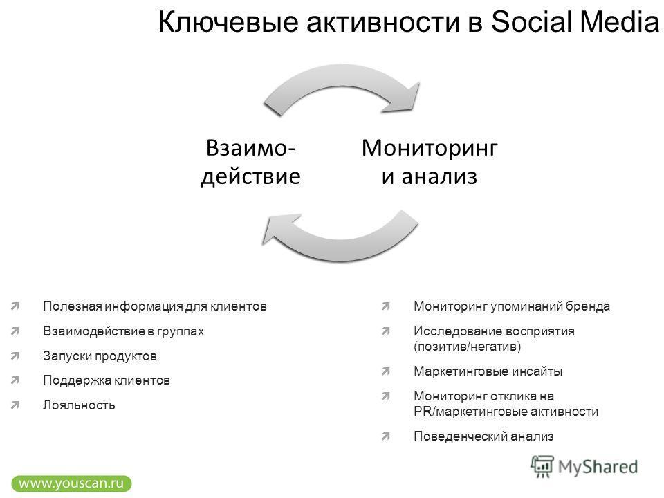 Ключевые активности в Social Media Мониторинг и анализ Взаимо- действие Мониторинг упоминаний бренда Исследование восприятия (позитив/негатив) Маркетинговые инсайты Мониторинг отклика на PR/маркетинговые активности Поведенческий анализ Полезная инфор