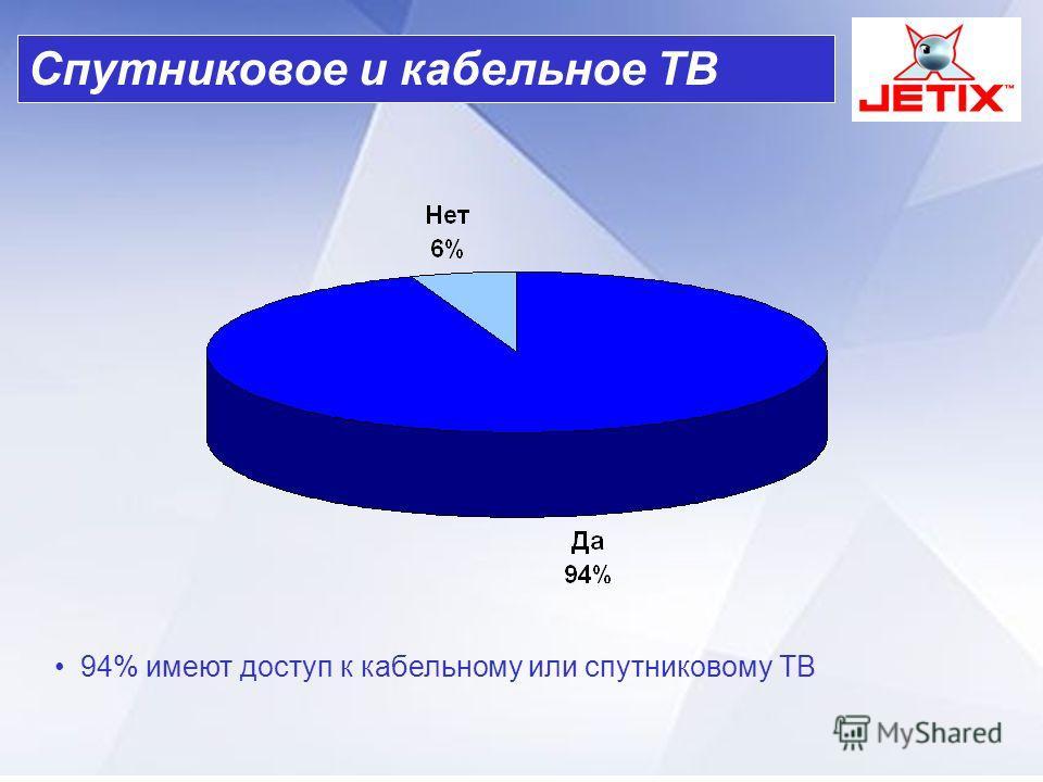 94% имеют доступ к кабельному или спутниковому ТВ Спутниковое и кабельное ТВ