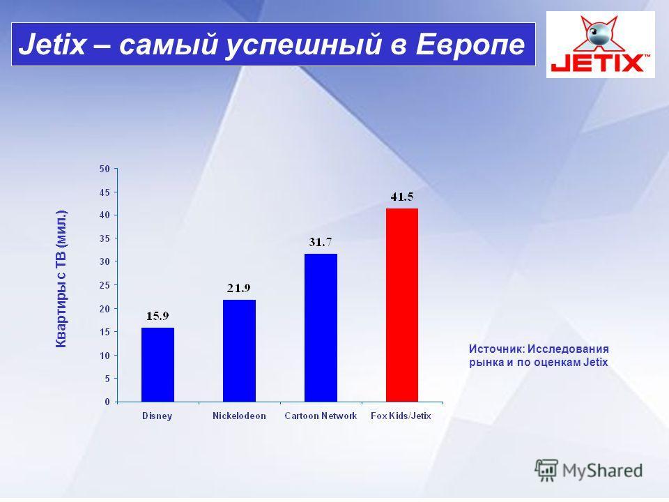 Квартиры с ТВ (мил.) Источник: Исследования рынка и по оценкам Jetix Jetix – самый успешный в Европе