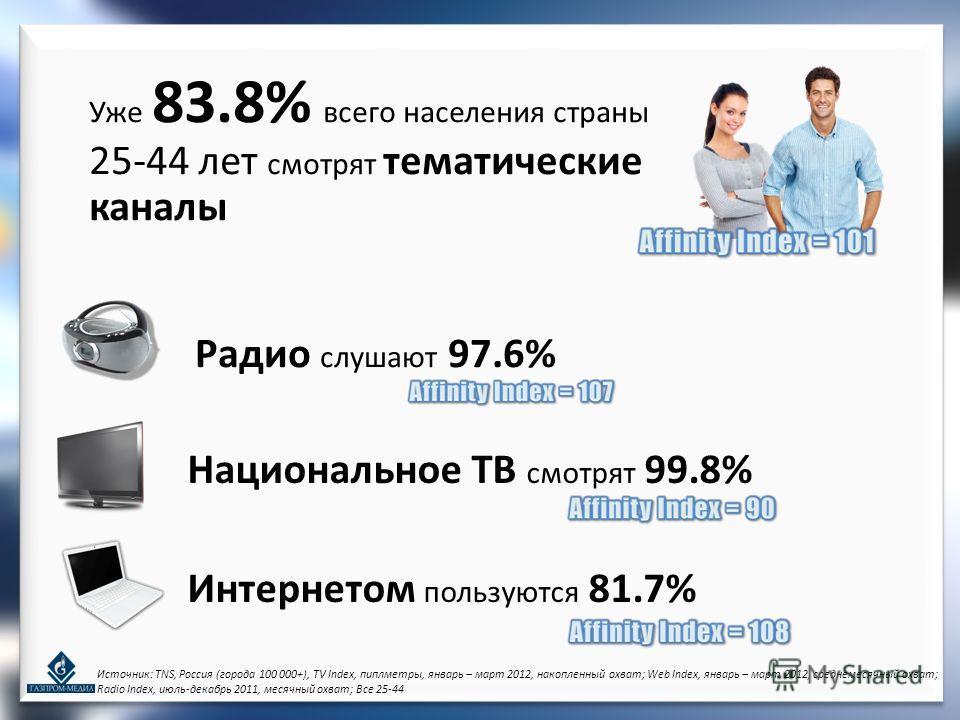 Источник: TNS, Россия (города 100 000+), TV Index, пиплметры, январь – март 2012, накопленный охват; Web Index, январь – март 2012, среднемесячный охват; Radio Index, июль-декабрь 2011, месячный охват; Все 25-44 Радио слушают 97.6% Национальное ТВ см