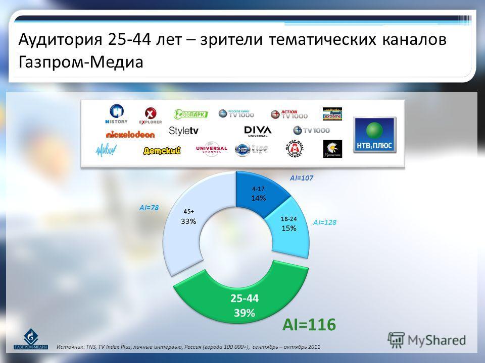 AI=78 AI=107 AI=128 AI=116 Источник: TNS, TV Index Plus, личные интервью, Россия (города 100 000+), сентябрь – октябрь 2011 Аудитория 25-44 лет – зрители тематических каналов Газпром-Медиа