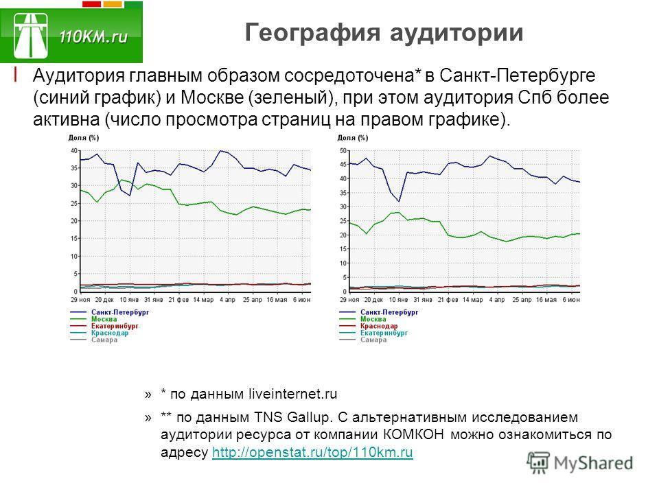 География аудитории ׀ Аудитория главным образом сосредоточена* в Санкт-Петербурге (синий график) и Москве (зеленый), при этом аудитория Спб более активна (число просмотра страниц на правом графике). »* по данным liveinternet.ru »** по данным TNS Gall