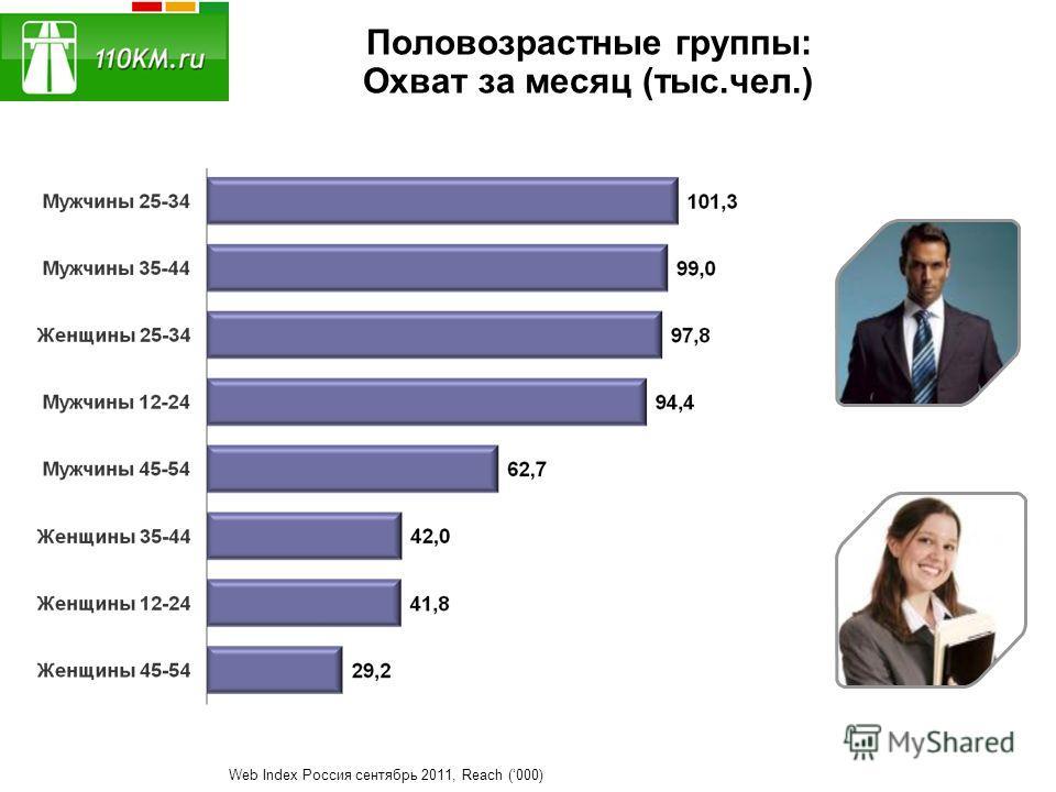 Половозрастные группы: Охват за месяц (тыс.чел.) Web Index Россия сентябрь 2011, Reach (000)