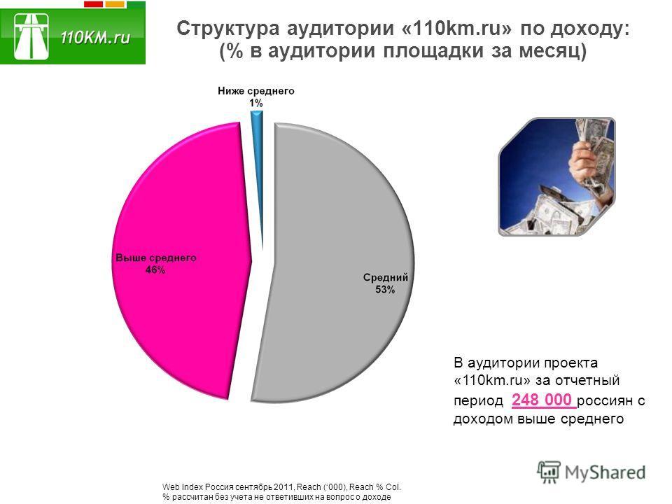 Структура аудитории «110km.ru» по доходу: (% в аудитории площадки за месяц) В аудитории проекта «110km.ru» за отчетный период 248 000 россиян с доходом выше среднего Web Index Россия сентябрь 2011, Reach (000), Reach % Col. % рассчитан без учета не о