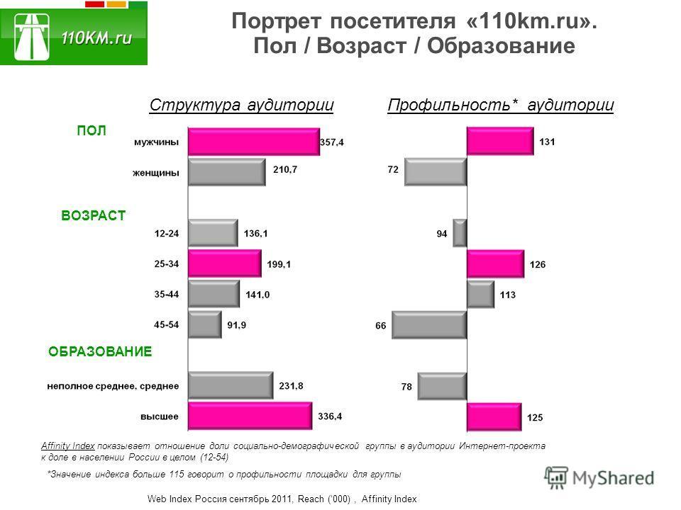 Портрет посетителя «110km.ru». Пол / Возраст / Образование ПОЛ ОБРАЗОВАНИЕ ВОЗРАСТ Структура аудиторииПрофильность* аудитории *Значение индекса больше 115 говорит о профильности площадки для группы Affinity Index показывает отношение доли социально-д