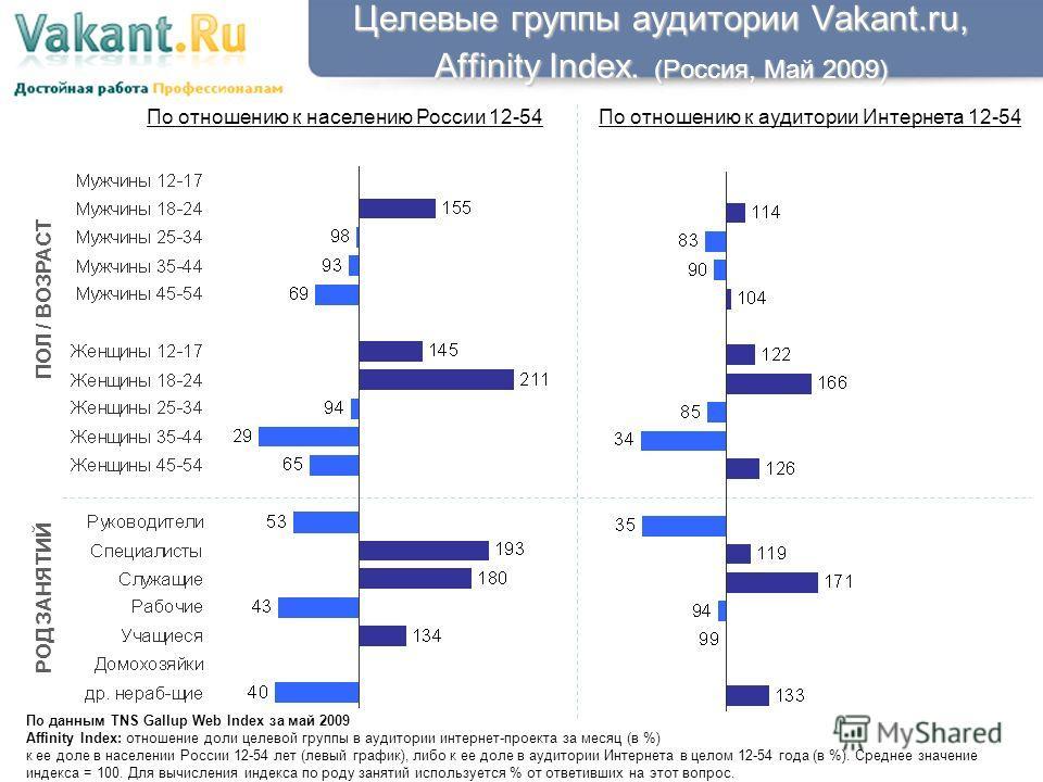 Целевые группы аудитории Vakant.ru, Affinity Index. (Россия, Май 2009) По данным TNS Gallup Web Index за май 2009 Affinity Index: отношение доли целевой группы в аудитории интернет-проекта за месяц (в %) к ее доле в населении России 12-54 лет (левый