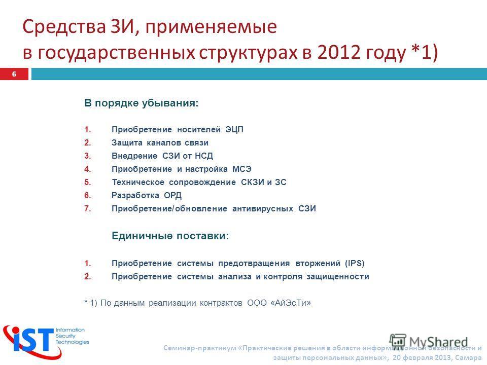 Средства ЗИ, применяемые в государственных структурах в 2012 году *1) В порядке убывания: 1.Приобретение носителей ЭЦП 2.Защита каналов связи 3.Внедрение СЗИ от НСД 4.Приобретение и настройка МСЭ 5.Техническое сопровождение СКЗИ и ЗС 6.Разработка ОРД