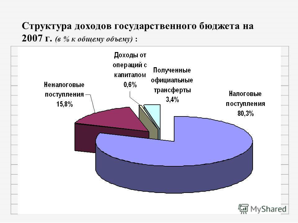 26 Структура доходов государственного бюджета на 2007 г. (в % к общему объему) :