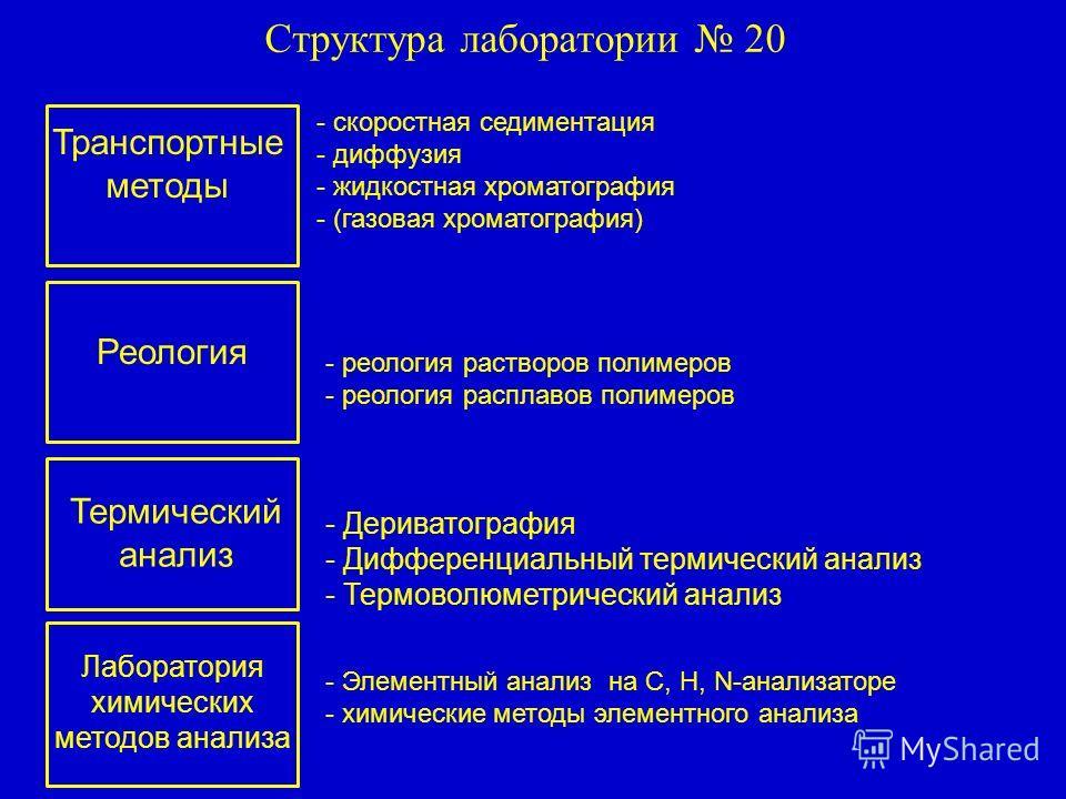 Подразделения лабораторий 20 Хроматография Качественный и количественный анализ Термический анализ Реология Молекулярная гидродинамика и оптика 1. Красиков В.Д. – зав. лаб., д.х.н. 2. Горшков Н.И. – с.н.с., к.х.н. 3. Малахова И.И.- с.н.с., к.х.н. 4.