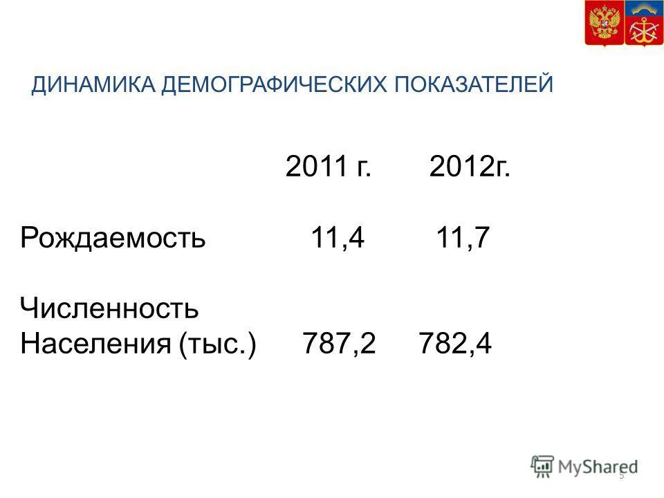ДИНАМИКА ДЕМОГРАФИЧЕСКИХ ПОКАЗАТЕЛЕЙ 5 2011 г. 2012г. Рождаемость 11,4 11,7 Численность Населения (тыс.) 787,2782,4