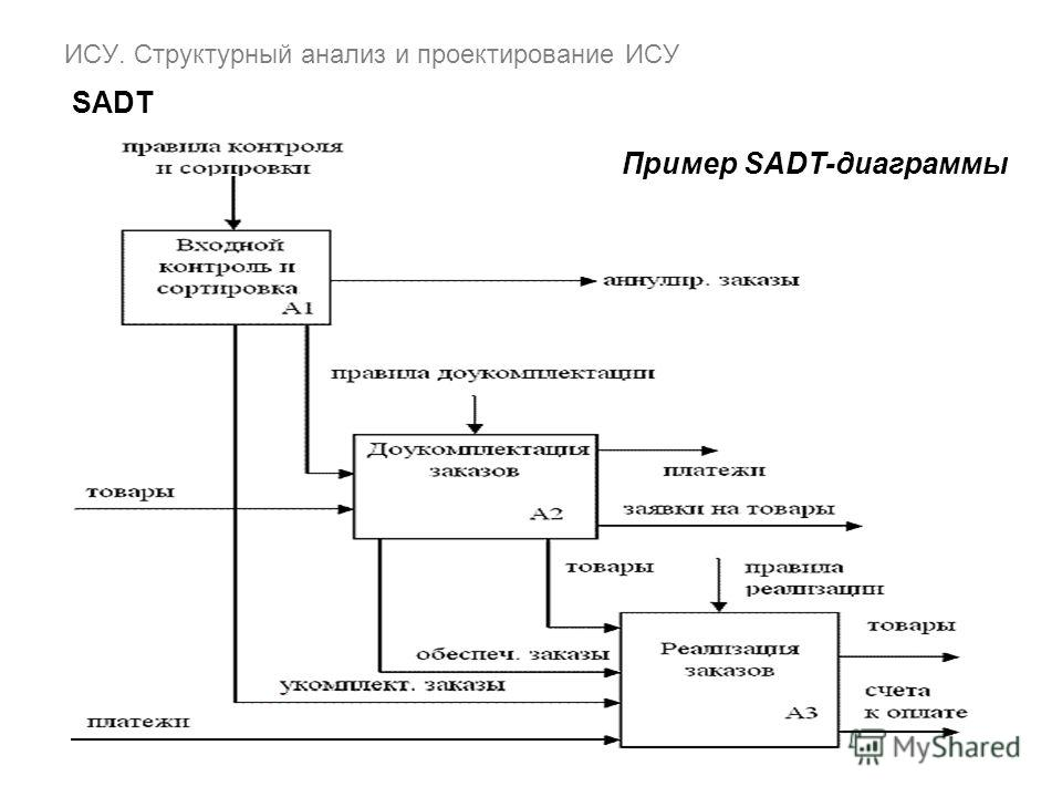 ИСУ. Структурный анализ и проектирование ИСУ SADT Пример SADT-диаграммы