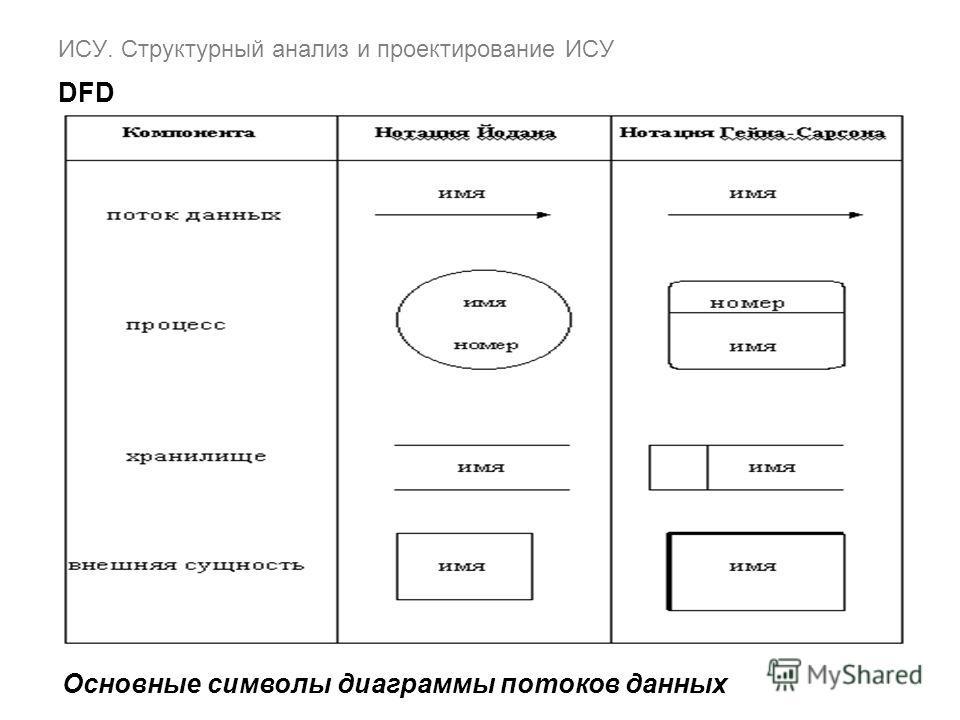 ИСУ. Структурный анализ и проектирование ИСУ DFD Основные символы диаграммы потоков данных