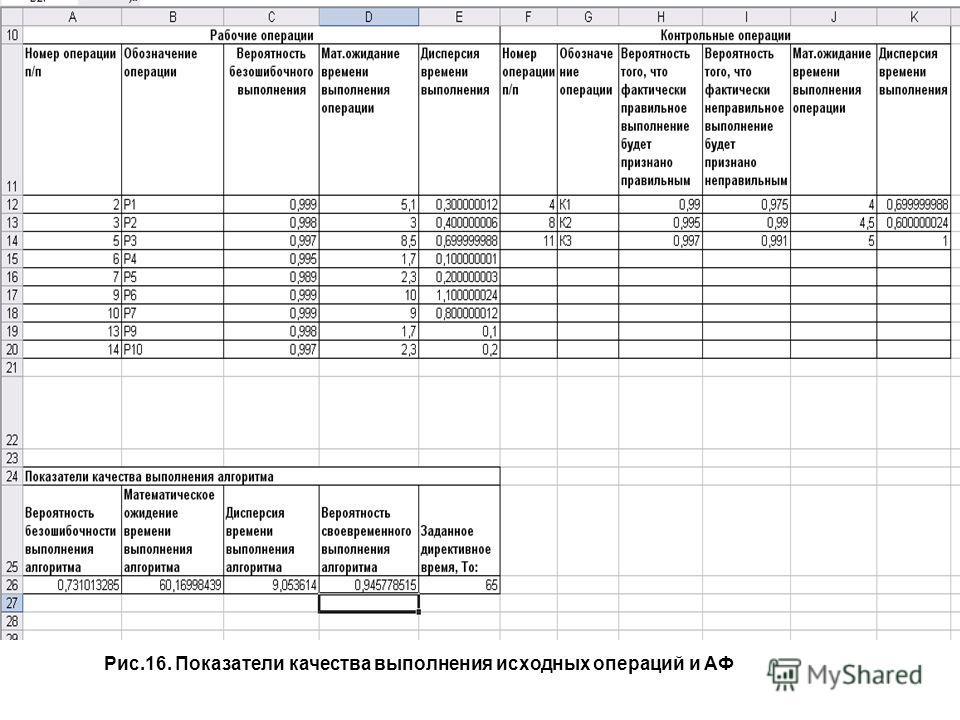 Рис.16. Показатели качества выполнения исходных операций и АФ