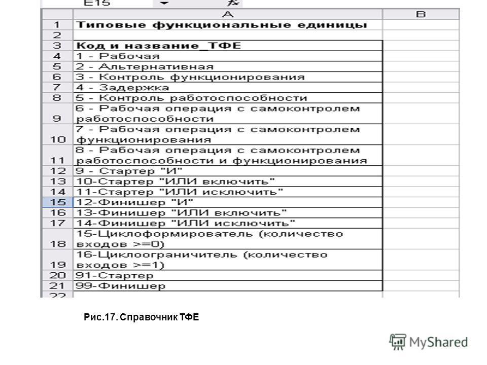 Рис.17. Справочник ТФЕ