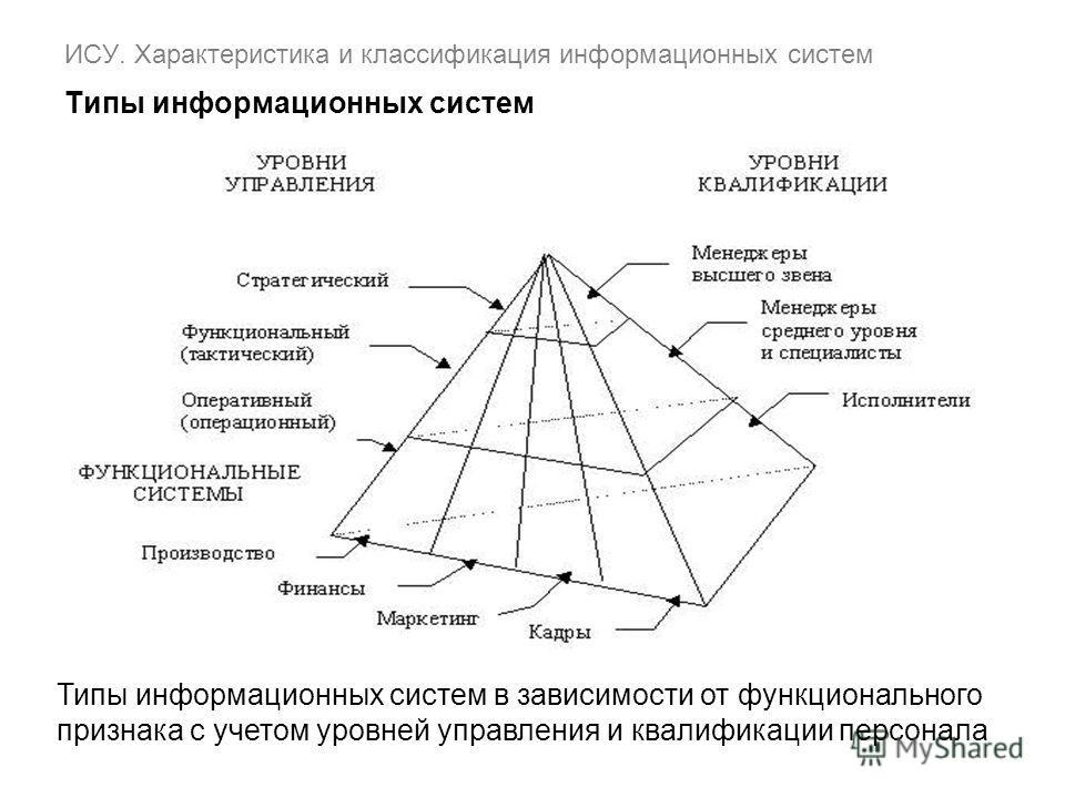 ИСУ. Характеристика и классификация информационных систем Типы информационных систем Типы информационных систем в зависимости от функционального признака с учетом уровней управления и квалификации персонала