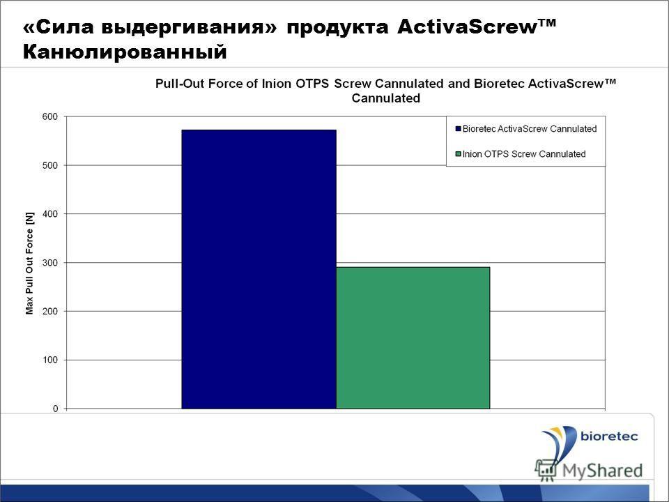 «Сила выдергивания» продукта ActivaScrew Канюлированный