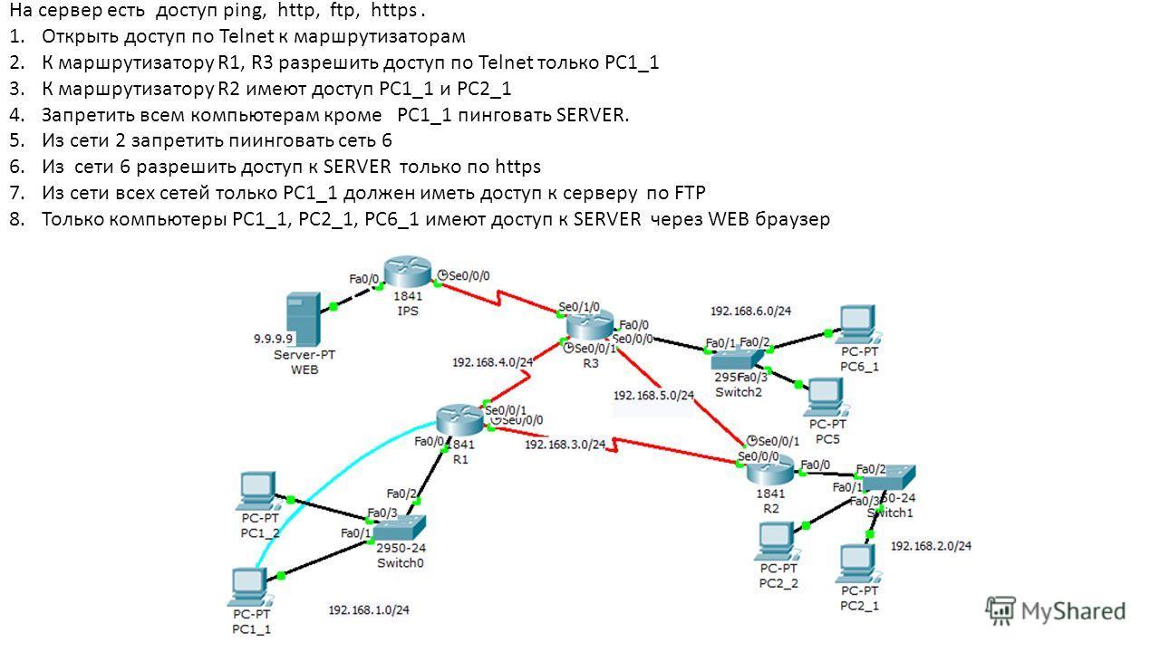 На сервер есть доступ ping, http, ftp, https. 1.Открыть доступ по Telnet к маршрутизаторам 2.К маршрутизатору R1, R3 разрешить доступ по Telnet только РС1_1 3.К маршрутизатору R2 имеют доступ РС1_1 и РС2_1 4.Запретить всем компьютерам кроме PC1_1 пин