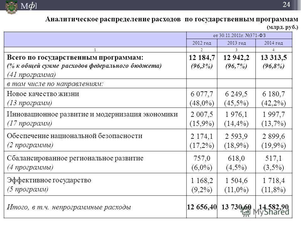М ] ф 24 Аналитическое распределение расходов по государственным программам (млрд. руб.) от 30.11.2011г. 371-ФЗ 2012 год2013 год2014 год 1234 Всего по государственным программам: (% к общей сумме расходов федерального бюджета) (41 программа) 12 184,7