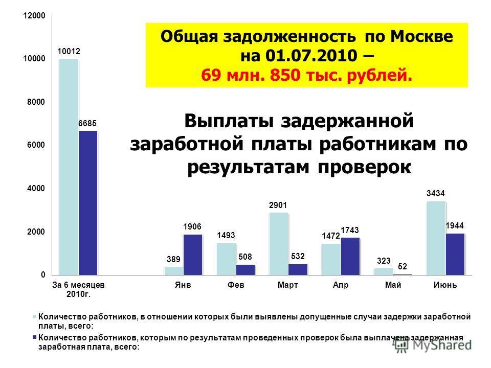 Выплаты задержанной заработной платы работникам по результатам проверок Общая задолженность по Москве на 01.07.2010 – 69 млн. 850 тыс. рублей.