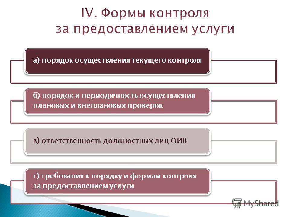 а) порядок осуществления текущего контроля б) порядок и периодичность осуществления плановых и внеплановых проверок в) ответственность должностных лиц ОИВ г) требования к порядку и формам контроля за предоставлением услуги