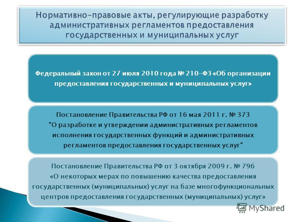 Федеральный закон от 27 июля 2010 года 210-ФЗ «Об организации предоставления государственных и муниципальных услуг» Постановление Правительства РФ от 16 мая 2011 г. 373