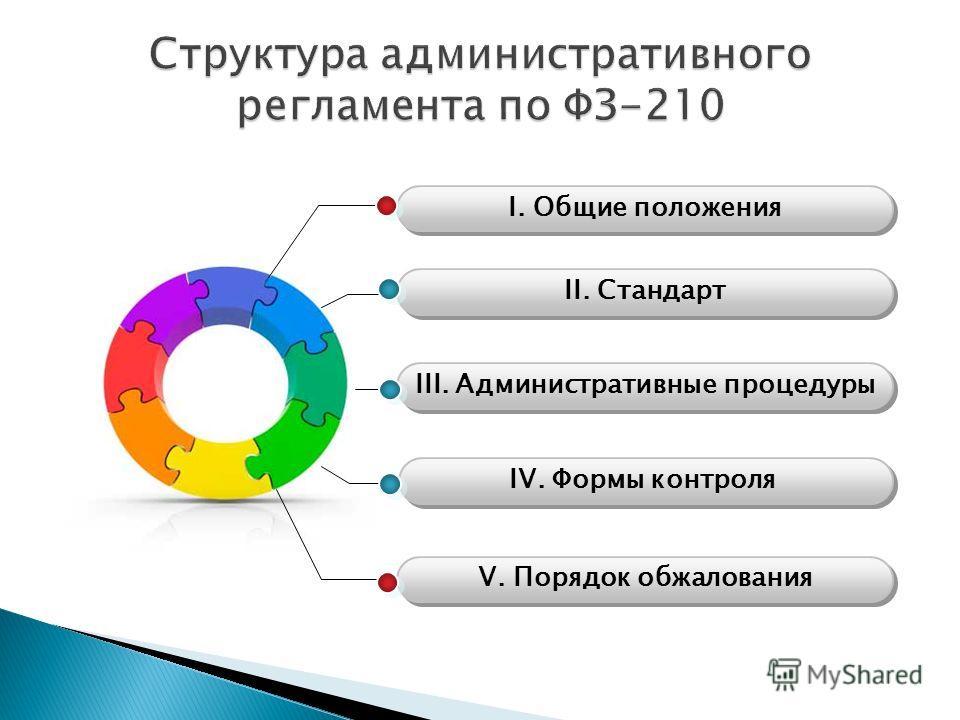 IV. Формы контроля I. Общие положения II. Стандарт III. Административные процедуры V. Порядок обжалования
