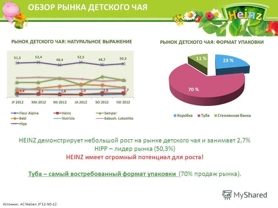 ОБЗОР РЫНКА ДЕТСКОГО ЧАЯ HEINZ демонстрирует небольшой рост на рынке детского чая и занимает 2,7% HIPP – лидер рынка (50,3%) HEINZ имеет огромный потенциал для роста! Туба – самый востребованный формат упаковки (70% продаж рынка). Источник: AC Nielse