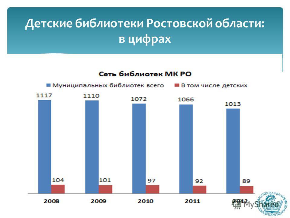 Детские библиотеки Ростовской области: в цифрах