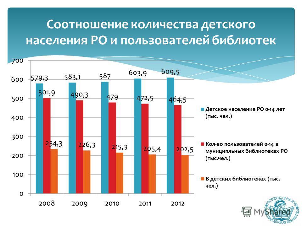 Соотношение количества детского населения РО и пользователей библиотек