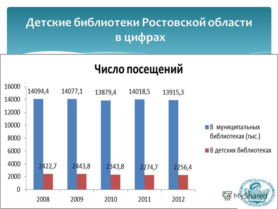 Детские библиотеки Ростовской области в цифрах
