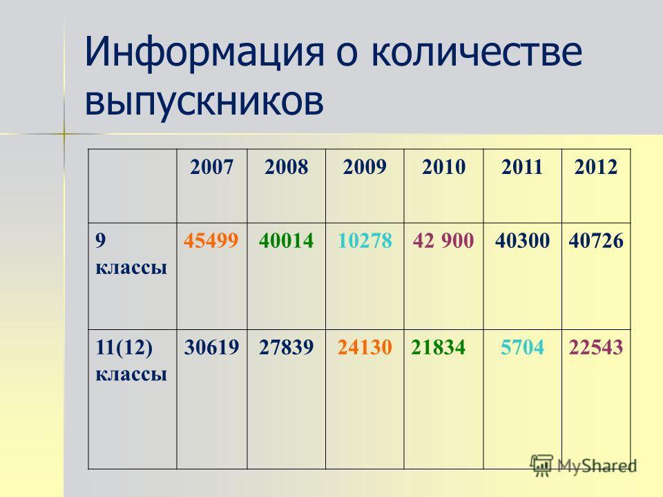 Информация о количестве выпускников 200720082009201020112012 9 классы 454994001410278 42 900 4030040726 11(12) классы 30619278392413021834570422543