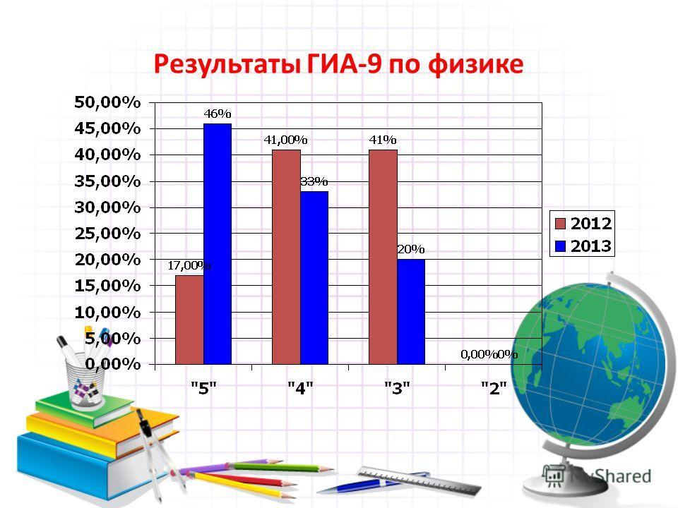 Результаты ГИА-9 по физике