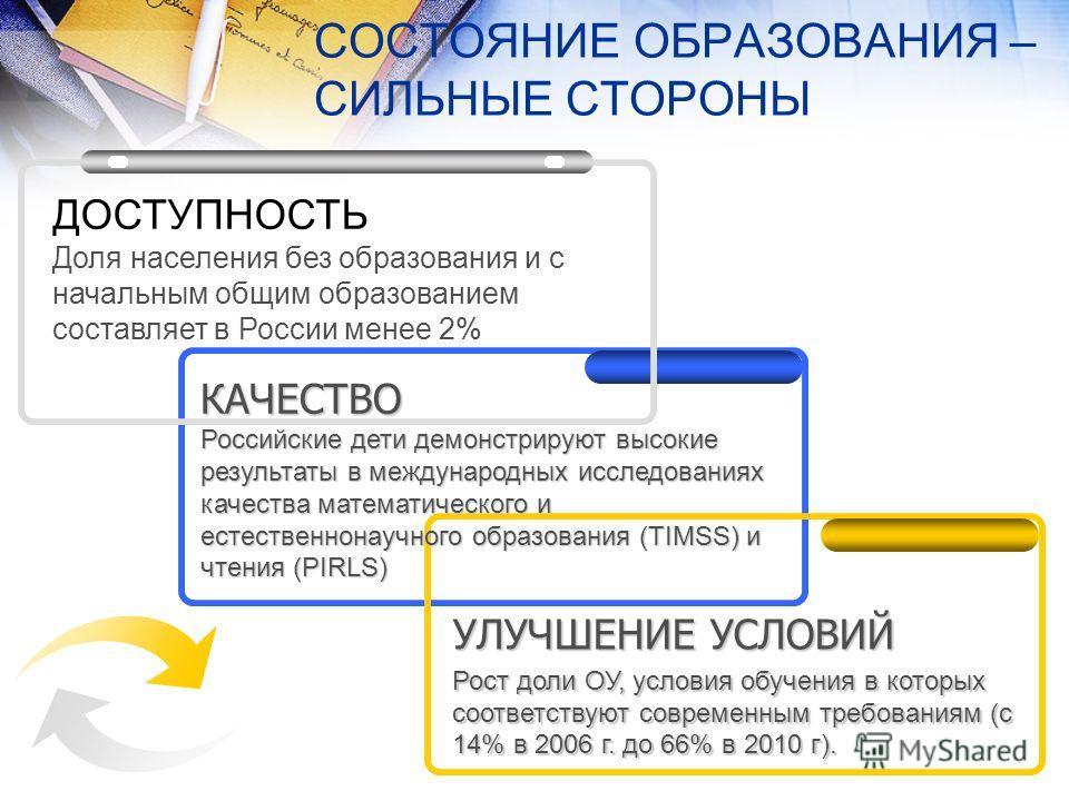 СОСТОЯНИЕ ОБРАЗОВАНИЯ – СИЛЬНЫЕ СТОРОНЫ ДОСТУПНОСТЬ Доля населения без образования и с начальным общим образованием составляет в России менее 2% УЛУЧШЕНИЕ УСЛОВИЙ Рост доли ОУ, условия обучения в которых соответствуют современным требованиям (с 14% в