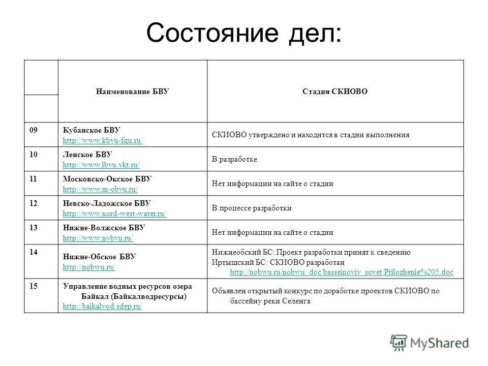Состояние дел: Наименование БВУСтадия СКИОВО 09 Кубанское БВУ http://www.kbvu-fgu.ru/ СКИОВО утверждено и находится в стадии выполнения 10 Ленское БВУ http://www.lbvu.ykt.ru/ В разработке 11 Московско-Окское БВУ http://www.m-obvu.ru/ Нет информации н