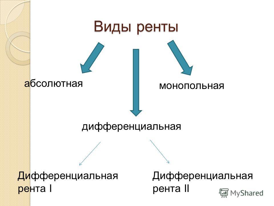 Виды ренты дифференциальная абсолютная монопольная Дифференциальная рента I Дифференциальная рента II