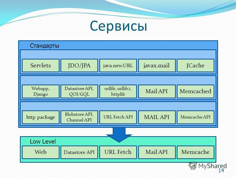 Сервисы 14 Стандарты Web Datastore API URL FetchMail APIMemcache Low Level ServletsJDO/JPA java.new.URL javax.mailJCache Webapp, Django Datastore API, QOI/GQL urllib, urllib2, httplib Mail APIMemcached http package Blobstore API, Channel API URL Fetc
