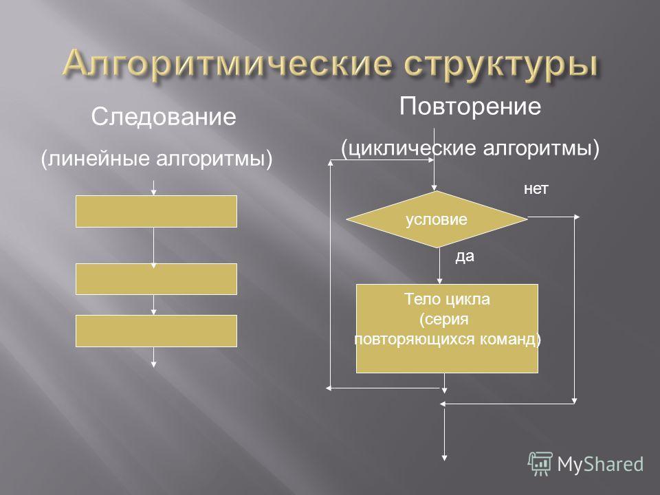 Следование (линейные алгоритмы) условие Тело цикла (серия повторяющихся команд) Повторение (циклические алгоритмы) да нет