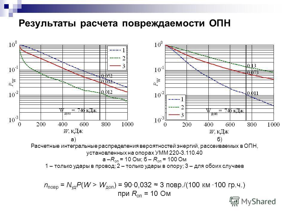 Результаты расчета повреждаемости ОПН Расчетные интегральные распределения вероятностей энергий, рассеиваемых в ОПН, установленных на опорах УММ 220-3.110.40 а –R оп = 10 Ом; б – R оп = 100 Ом 1 – только удары в провод; 2 – только удары в опору; 3 –