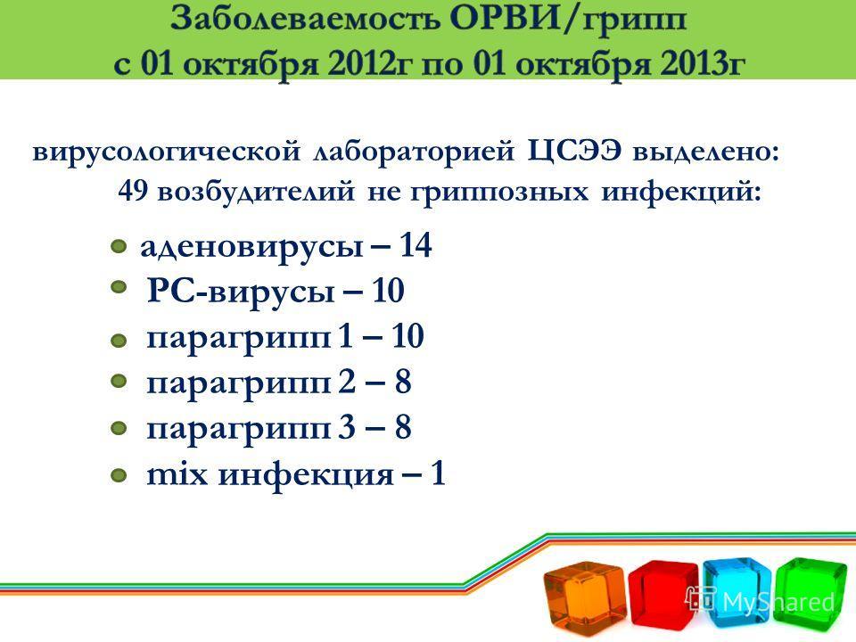 вирусологической лабораторией ЦСЭЭ выделено: 49 возбудителий не гриппозных инфекций: аденовирусы – 14 РС-вирусы – 10 парагрипп 1 – 10 парагрипп 2 – 8 парагрипп 3 – 8 mix инфекция – 1