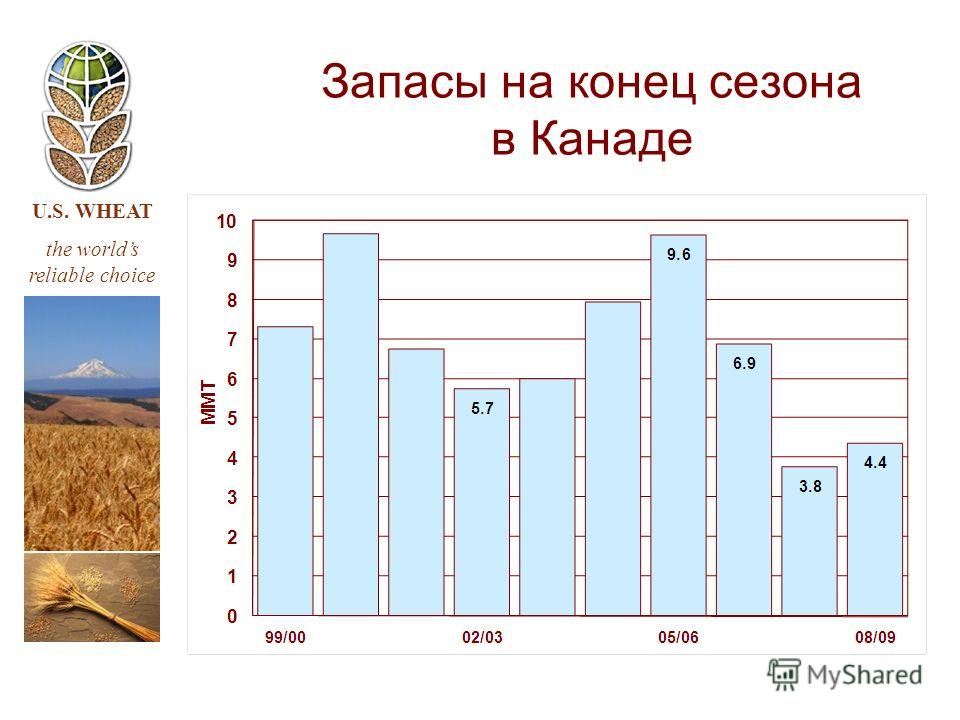U.S. WHEAT the worlds reliable choice Запасы на конец сезона в Канаде
