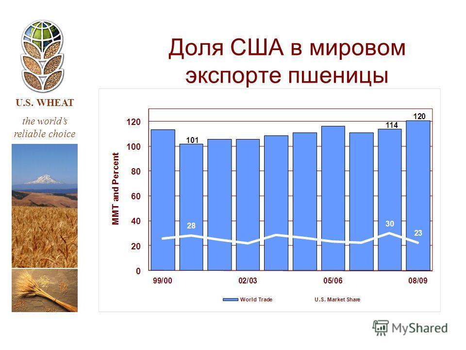 U.S. WHEAT the worlds reliable choice Доля США в мировом экспорте пшеницы