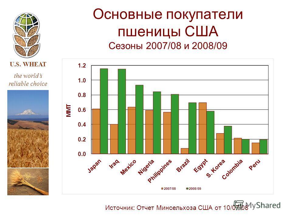 U.S. WHEAT the worlds reliable choice Источник: Отчет Минсельхоза США от 10/07/08 Основные покупатели пшеницы США Сезоны 2007/08 и 2008/09