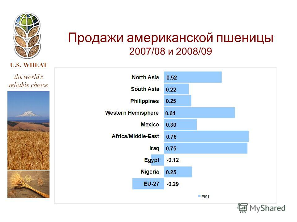 U.S. WHEAT the worlds reliable choice Продажи американской пшеницы 2007/08 и 2008/09