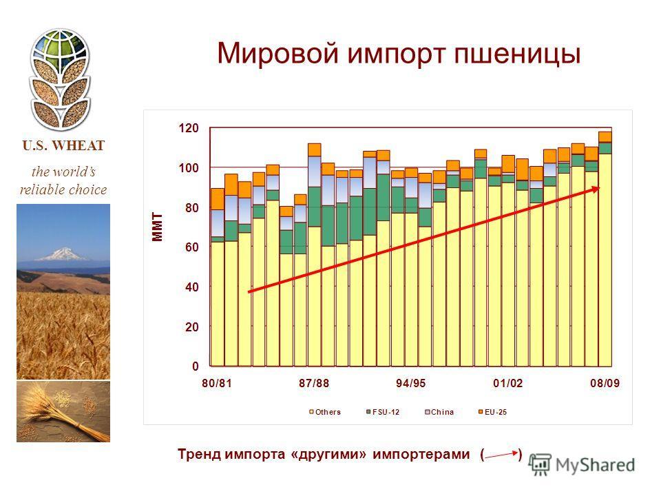 U.S. WHEAT the worlds reliable choice Мировой импорт пшеницы Тренд импорта «другими» импортерами ( )